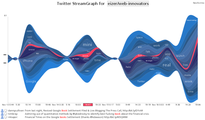Twitter Stream Graph